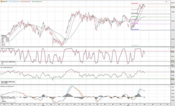 S&P500: Se viene más volatilidad