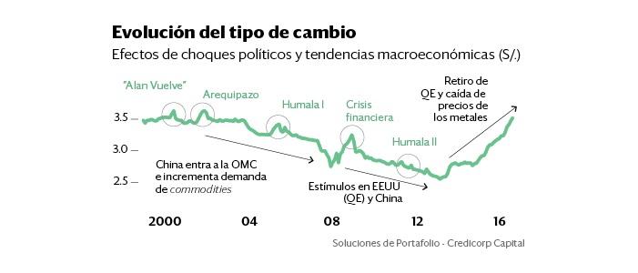 Perú: Dólar retomará alza en el mediano plazo