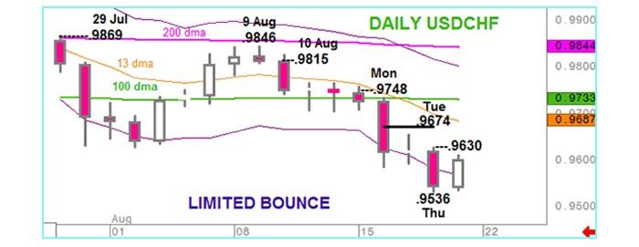 USD/CHF: Semana Negativa por eso vendemos