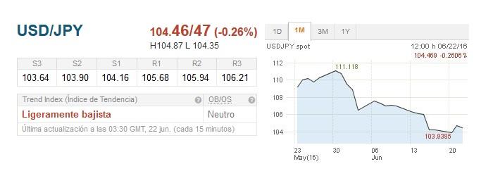 USD/JPY: Recuperando despues de caidas consecutivas