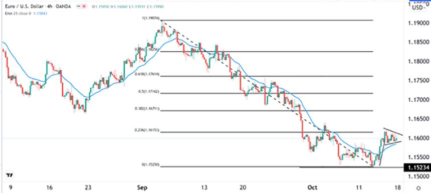 EUR/USD Tensa calma en medio de la presión