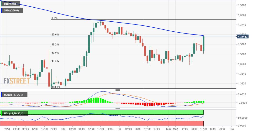 GBP/USD gana terreno y se prepara para impulso