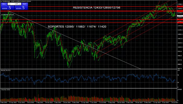 art1-Oportunidad-de-trading-en-el-Ibex-y-Dax
