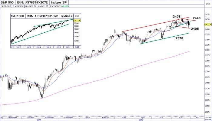 art2-Ideas-de-Trading-SP500IBEXDAX