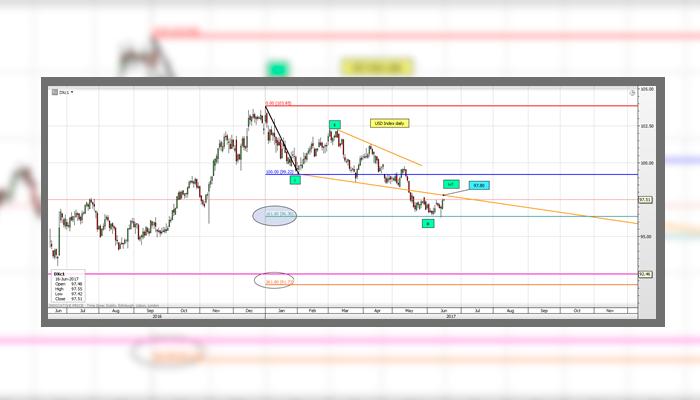 art8-Oportunidad-con-el-Index-Dolar